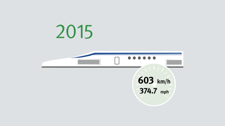 The Japanese Maglev LO Series traveling at 603 km/h has held the absolute world speed record for trains since April 2015. In normal service, the train travels at 320 km/h.