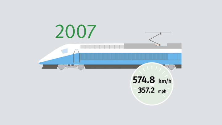 A heavily modified TGV V150 achieves 574.8 km/h in the French Département Marne in April 2017 – the world record for wheeled rail-bound vehicles. The fastest production train in this category is the Chinese CRH 380A with 486.1 km/h (302 mph).