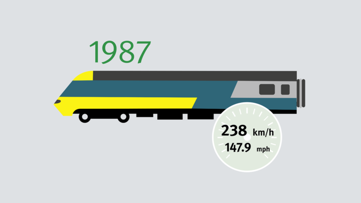 """51 years after the German DRG SVT 137 """"Leipzig class"""" in February 1936 was the first diesel-electric locomotive to have broken the 200-km/h (124-mph) mark, the multiple-unit HST sets the diesel-electric record that's still valid today: 238 km/h."""