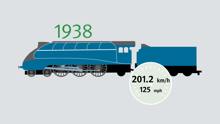 The British LNER Class A4 4468 Mallard in 1938 achieves a recorded speed of 201.2 km/h – the unbroken official record for production steam locomotives. The larger and more powerful U.S. PRR Class 1 steam locomotive purportedly achieved 227 km/h (141 mph) – credibly, though unfortunately not documented.