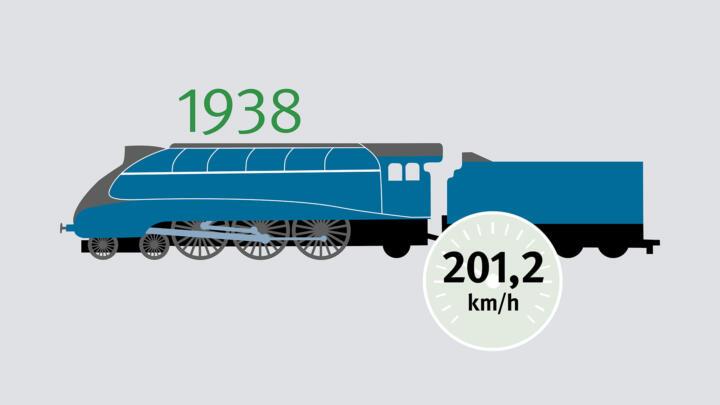 Die britische LNER Class A4 4468 Mallard erreicht im März 1938 aufgezeichnete 201,2 km/h – bis heute offizieller Rekord für Seriendampfloks. Der größeren und stärkeren US-Dampflok PRR-Klasse 1 werden 227 km/h nachgesagt – glaubhaft, aber leider nicht dokumentiert.
