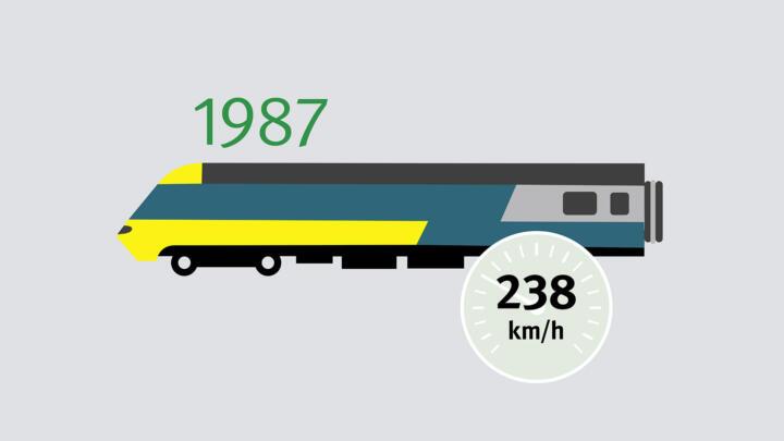 """51 Jahre nachdem die deutsche DRG SVT 137 """"Bauart Leipzig"""" im Februar 1936 mit 205 km/h als erste dieselelektrische Lok die 200-km/h-Marke geknackt hat, stellt der britische HST-Triebzug den bis heute gültigen Diesel-Elektro-Rekord auf: 238 km/h."""