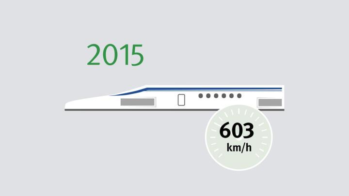 Die japanische Magnetschwebebahn Maglev LO Series hält seit April 2015 mit 603 km/h den absoluten Geschwindigkeitsrekord für Züge. Im normalen Betrieb fährt der Zug 320 km/h.